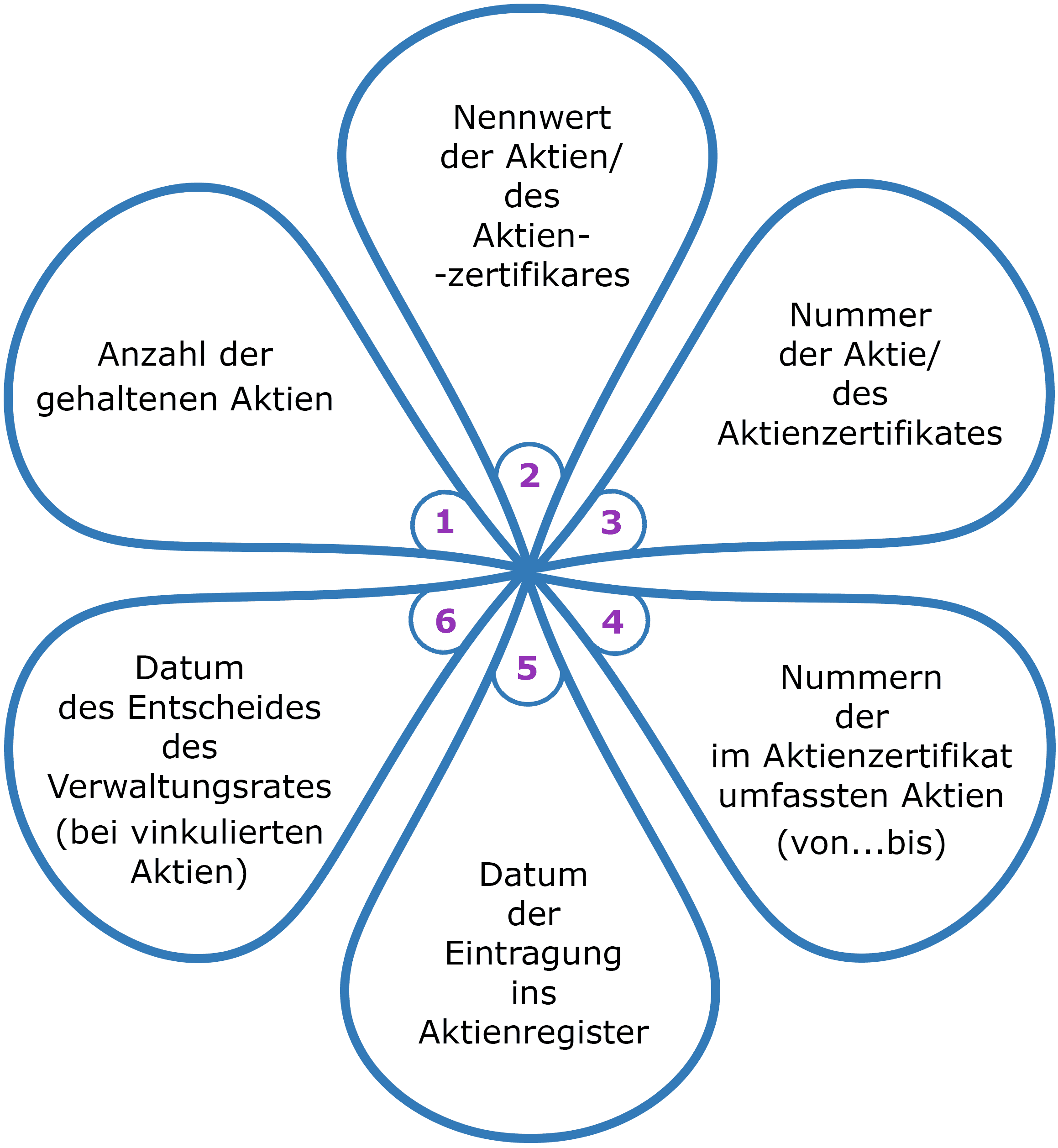 Binär Erklärung